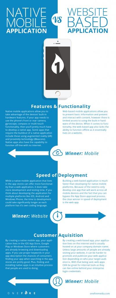 Native App vs. Mobile Site